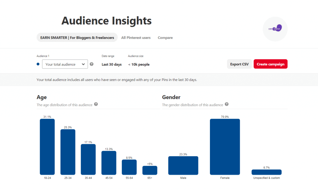 audience insights on pinterest