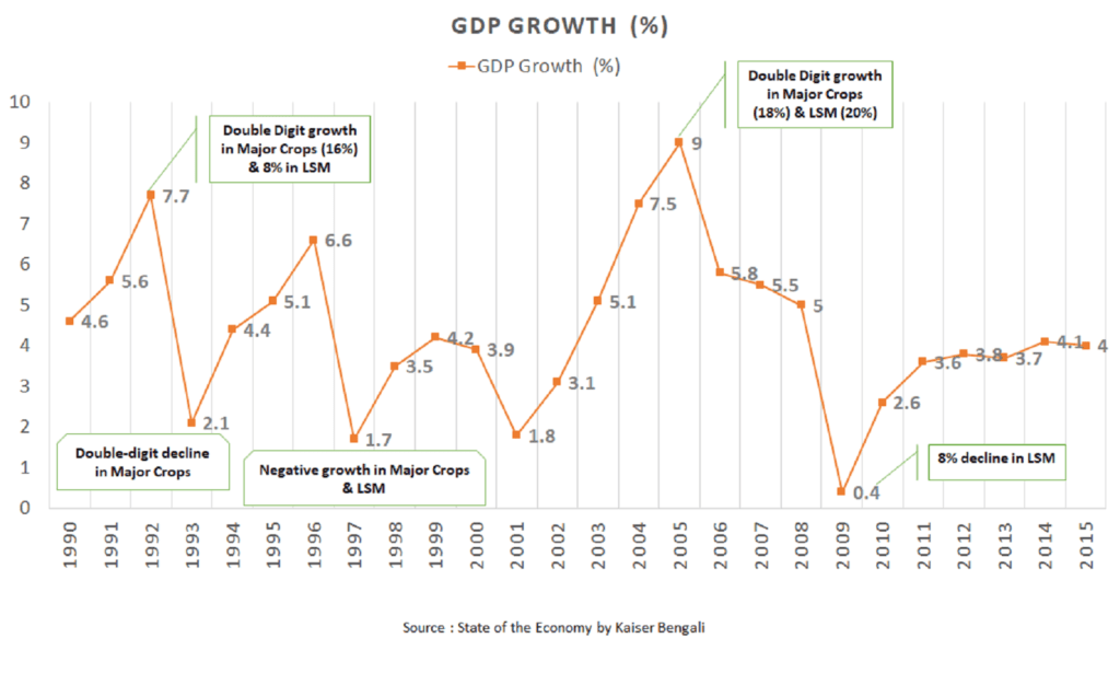 Growth vs Poverty -The Case of Pakistan