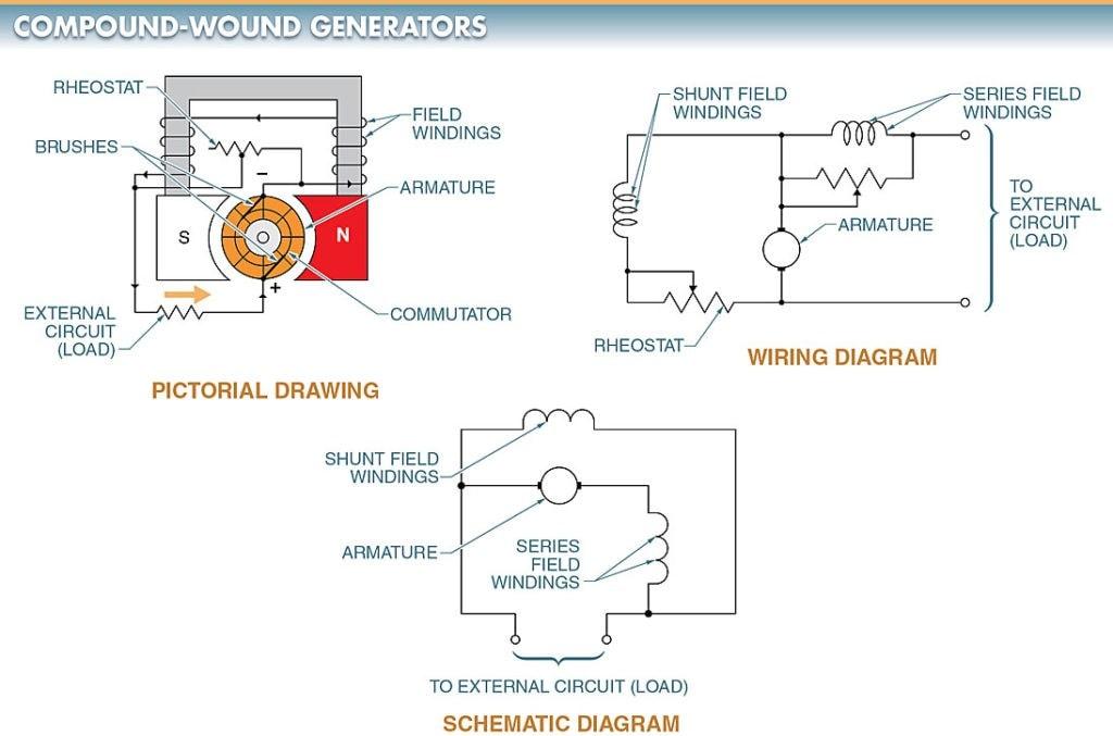 A compound-wound Dcompound-wound DC generator; (b) Wiring Diagram, (c) Schematic DiagramC generator