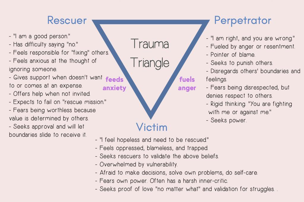 Trauma Triangle