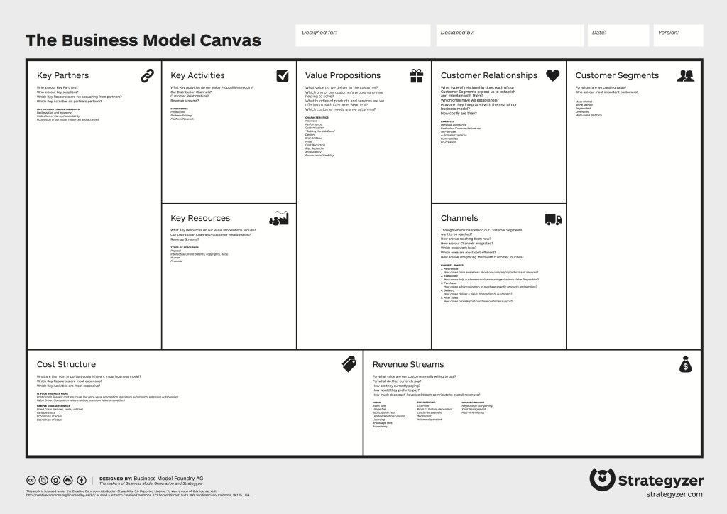 plantilla business model canvas configurable