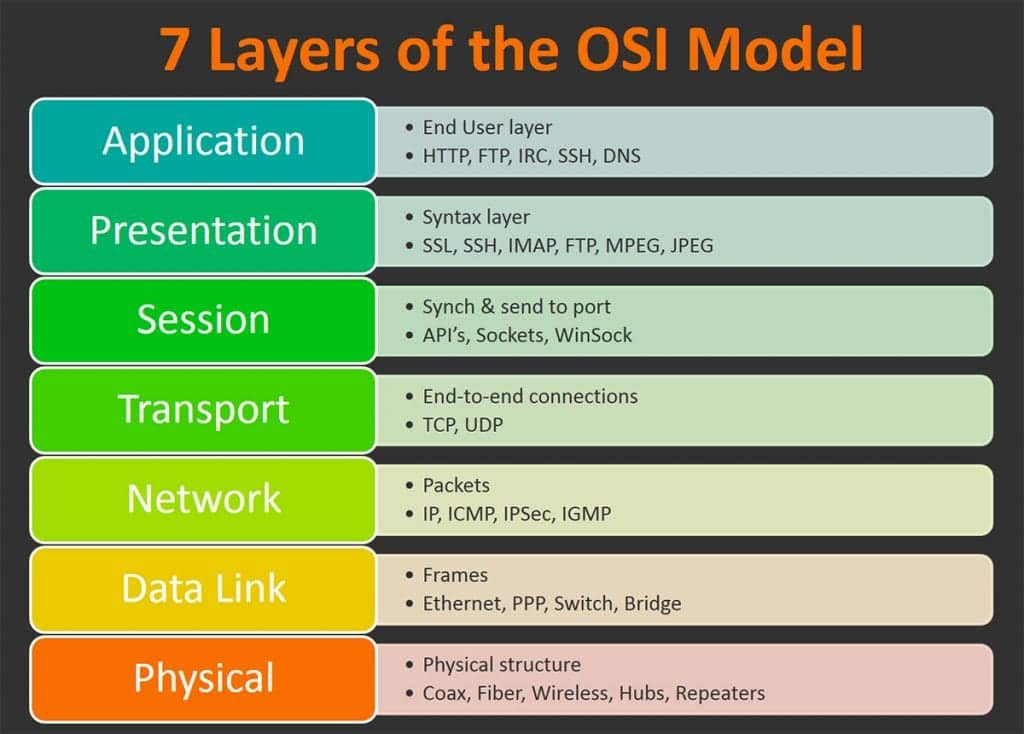 osi model 7 layers internet | TCIP IP Interview Questions