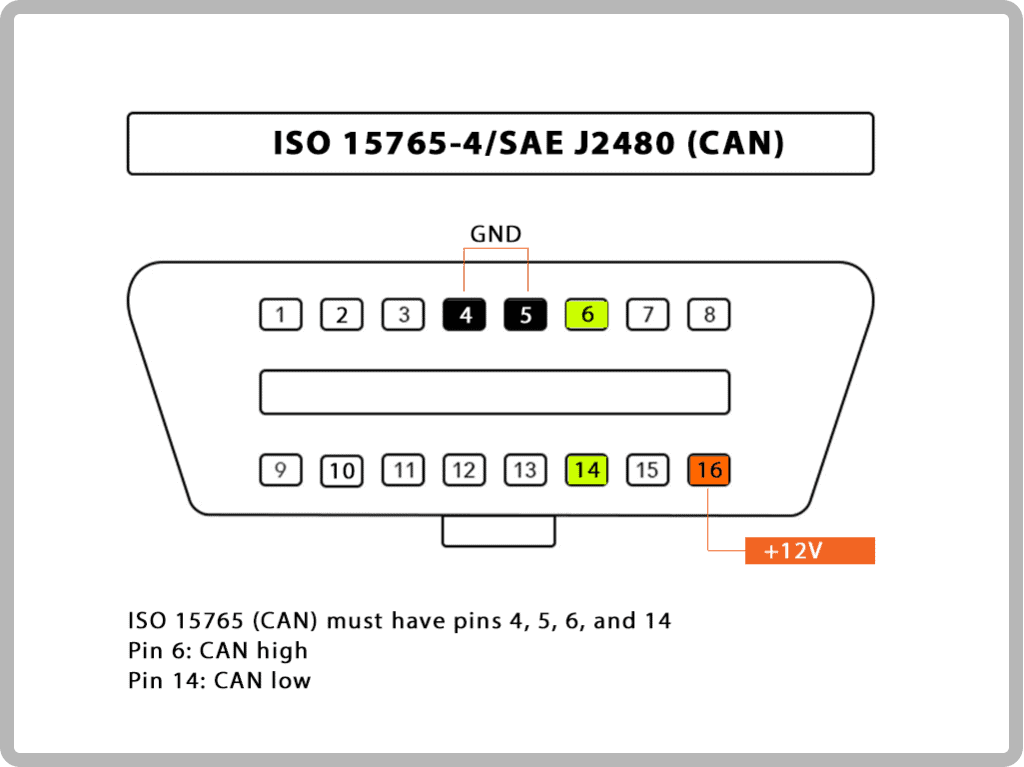 ISO 15765-4/SAE J2480 (CAN)