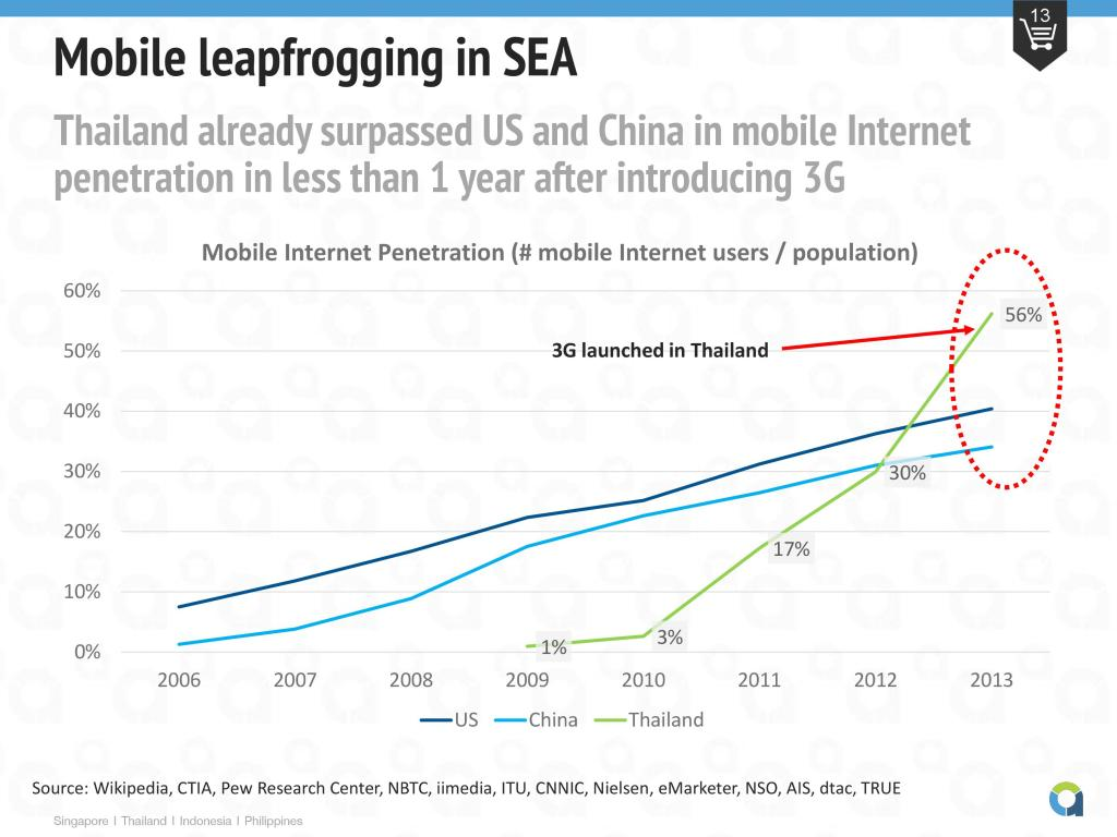 Southeast Asia Is Leading The World's Most Disruptive Mobile Business Models