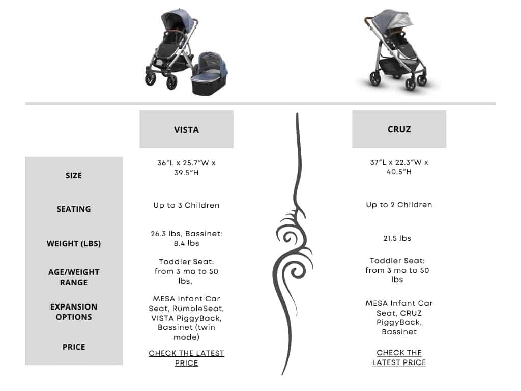 Uppababy Cruz vs Vista Comparison Table