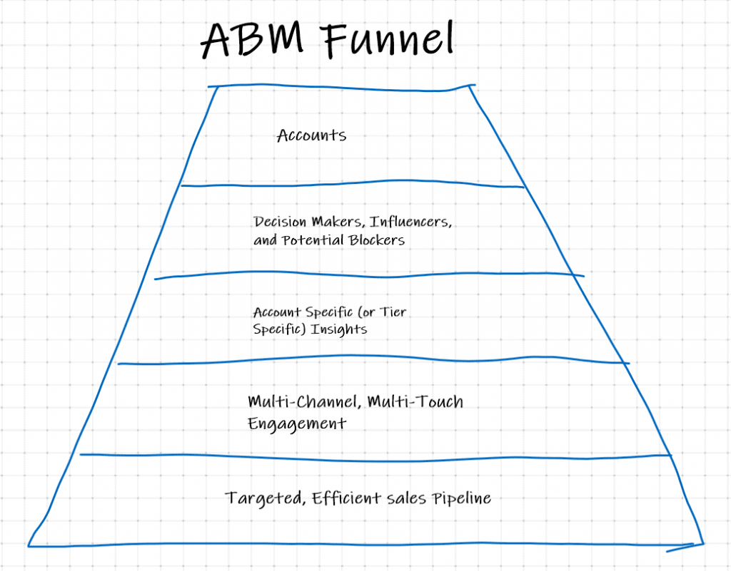 Account based Marketing: THE untapped path for B2B marketing [CXL Review Week 8] 1