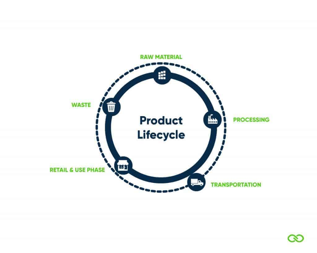 Product Lifecycle Stages