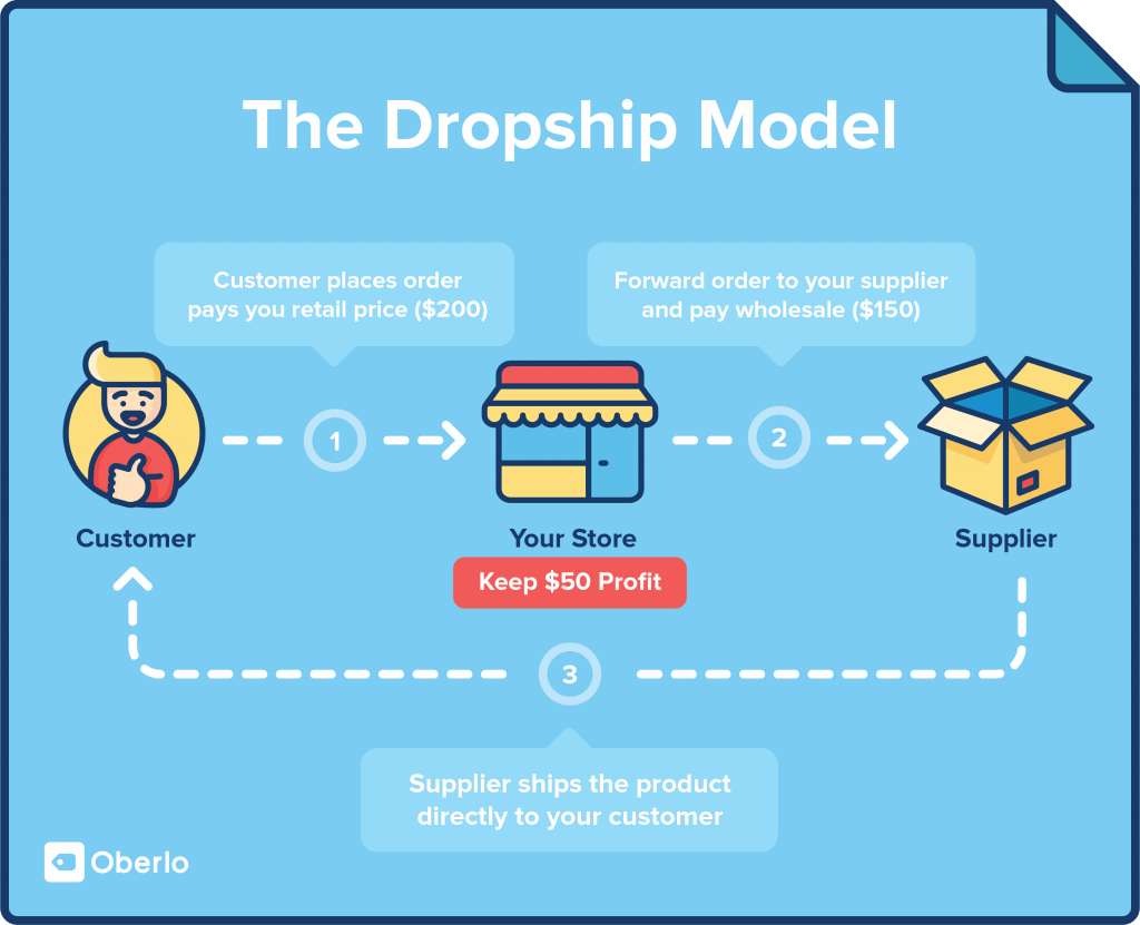dropshipping model © oberlo