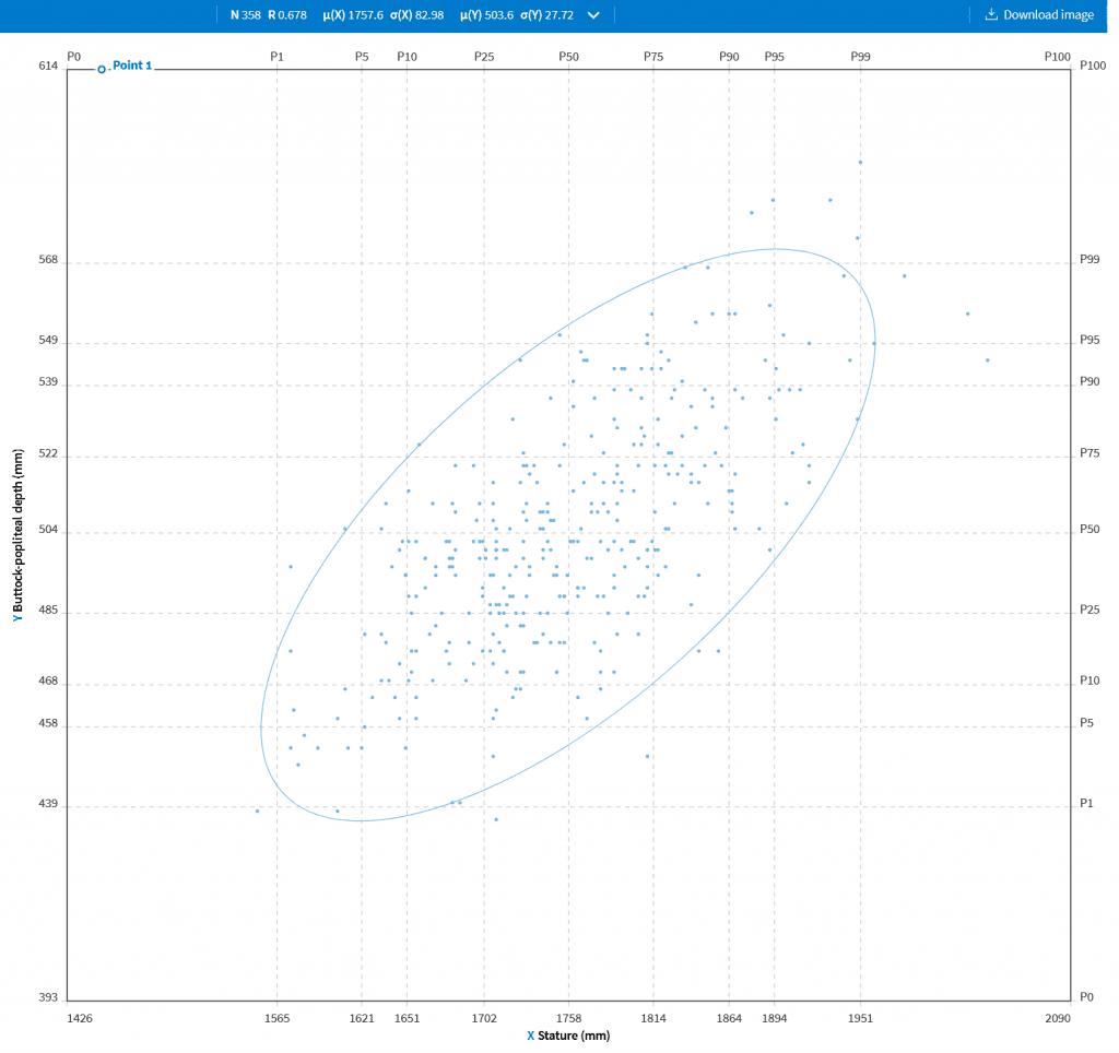Graphique de la taille en abscisse et de la pourfendeur d'assise en ordonnée. Échantillon de 358 personnes du TU de Delft.