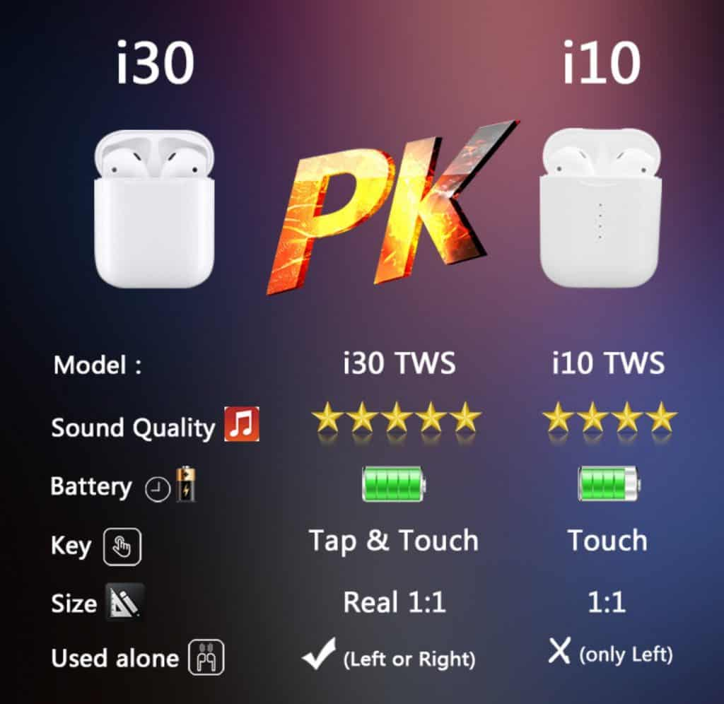 fake airpod replica aliexpress airpod clone airpod i30tws 1to1 Comparison Table