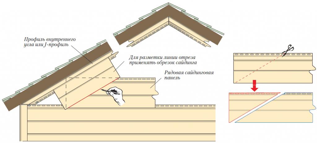Подрезка краев панелей для вставки в профиль внутреннего угла или J -профиль