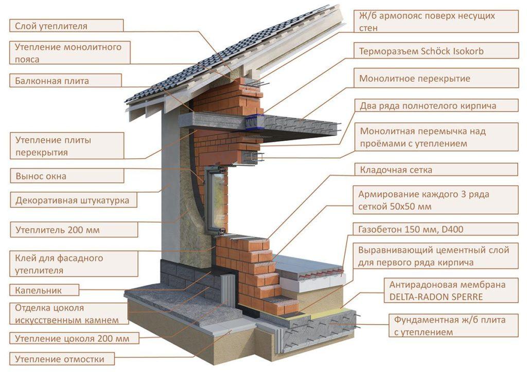 Технология строительства из кирпича