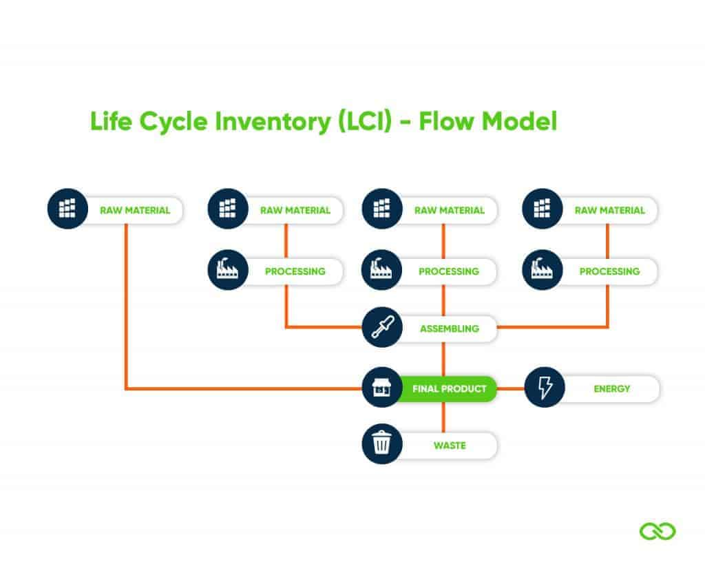 Life Cycle Inventory Flow Model