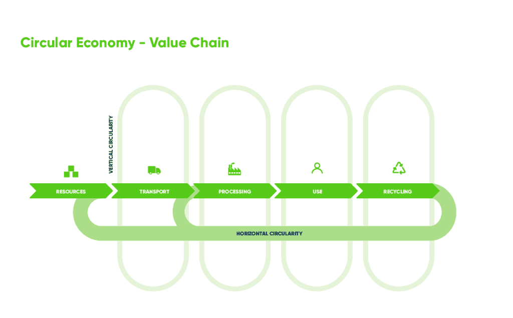 Circular Economy - Horizontal and Vertical Circularity