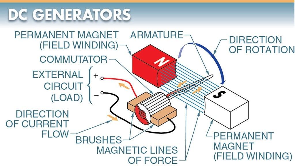 DC Generator Parts