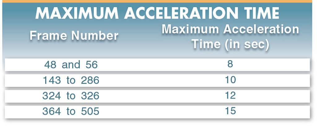 electric motor acceleration time table
