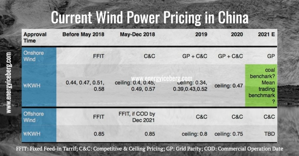wind power pricing