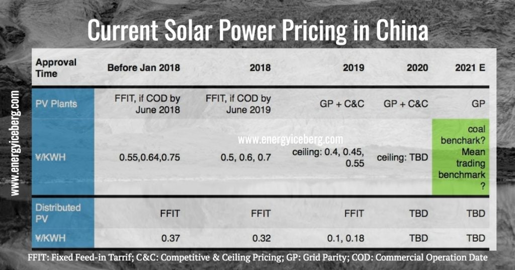 PV power pricing