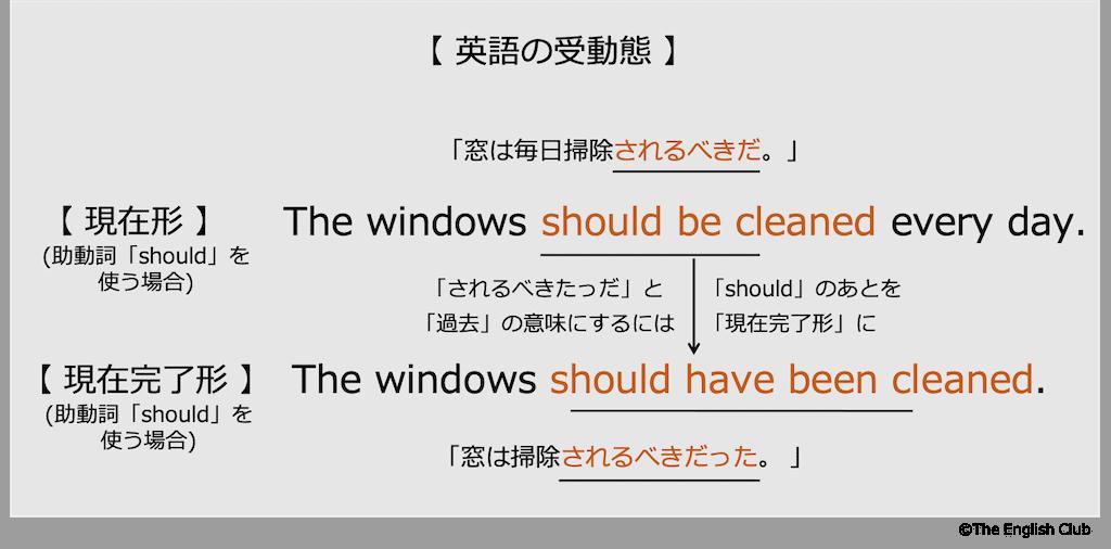 英語の受動態-助動詞2