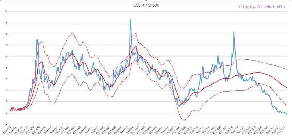 indice comoditizacion finaciarizacion mercado de materias primas