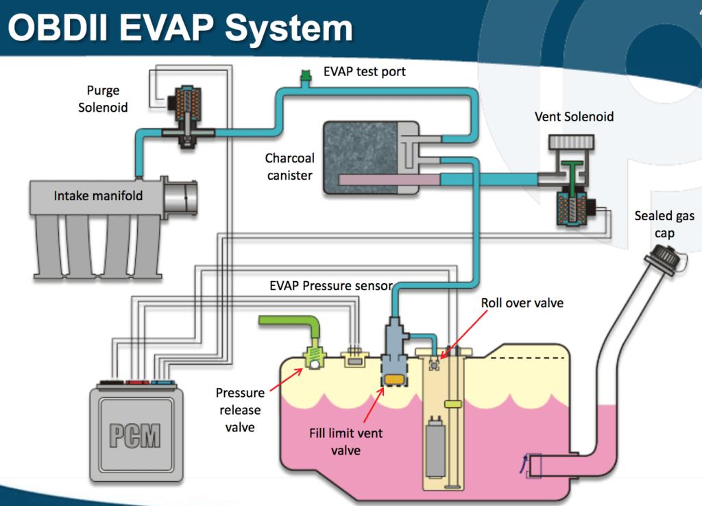 Evaporative Emission Control System (EVAP) - OBD Station