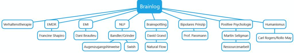 Brainlog basiert auf Elementen erfolgreicher Methoden.