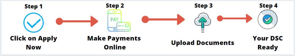Digital signature Application Process