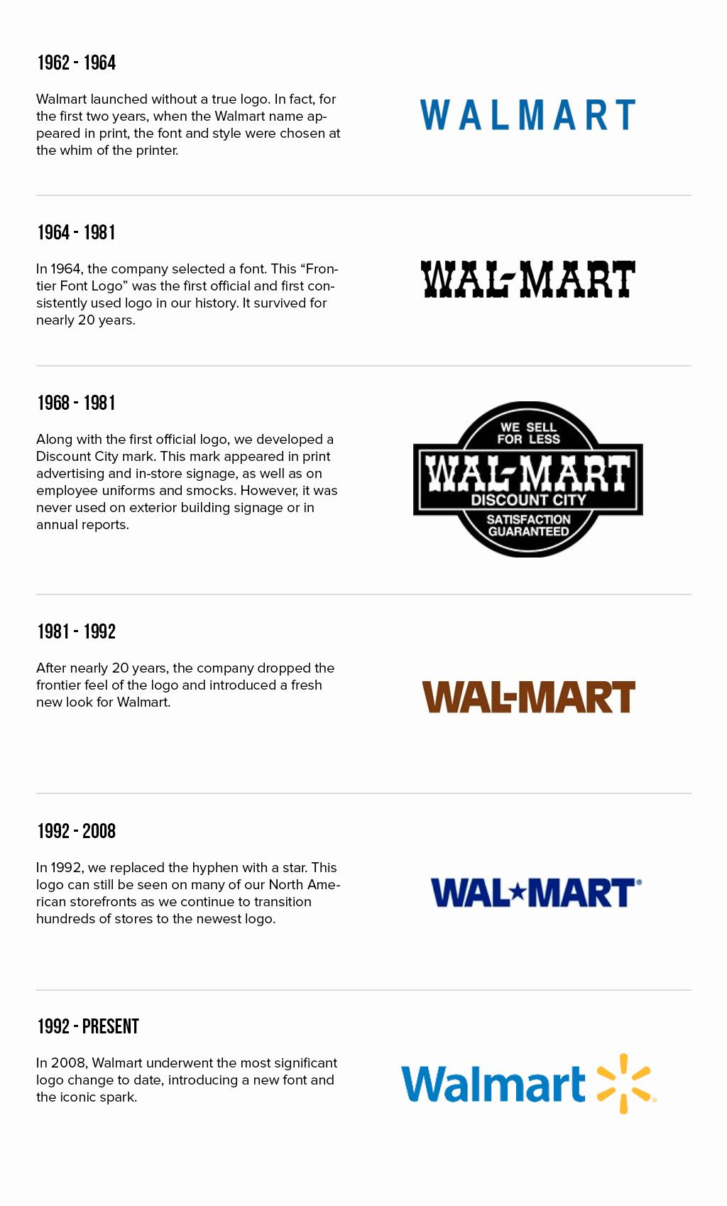 Walmart logo evolution