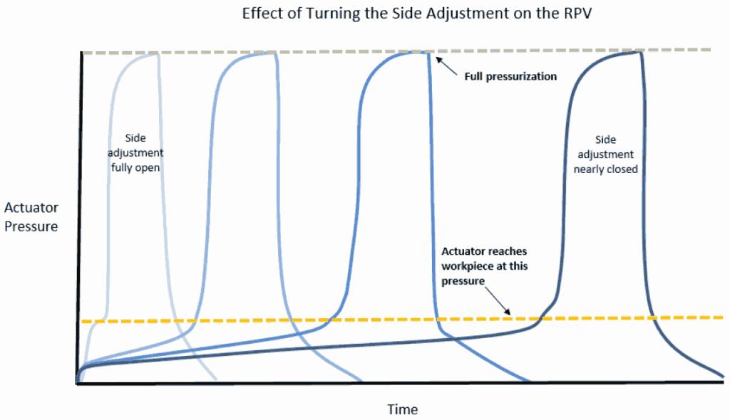 Side Adjustment Chart