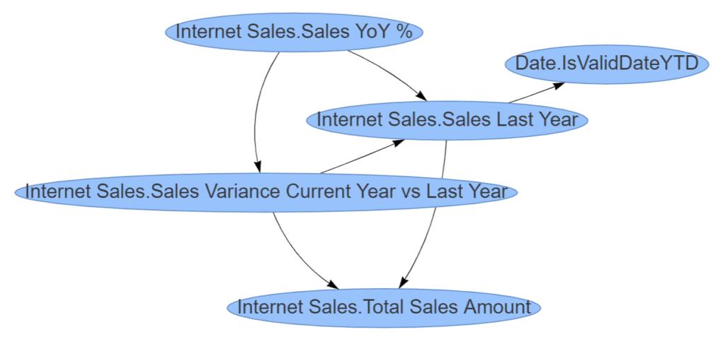 """Measure Dependencies for """"Sales YoY %"""""""