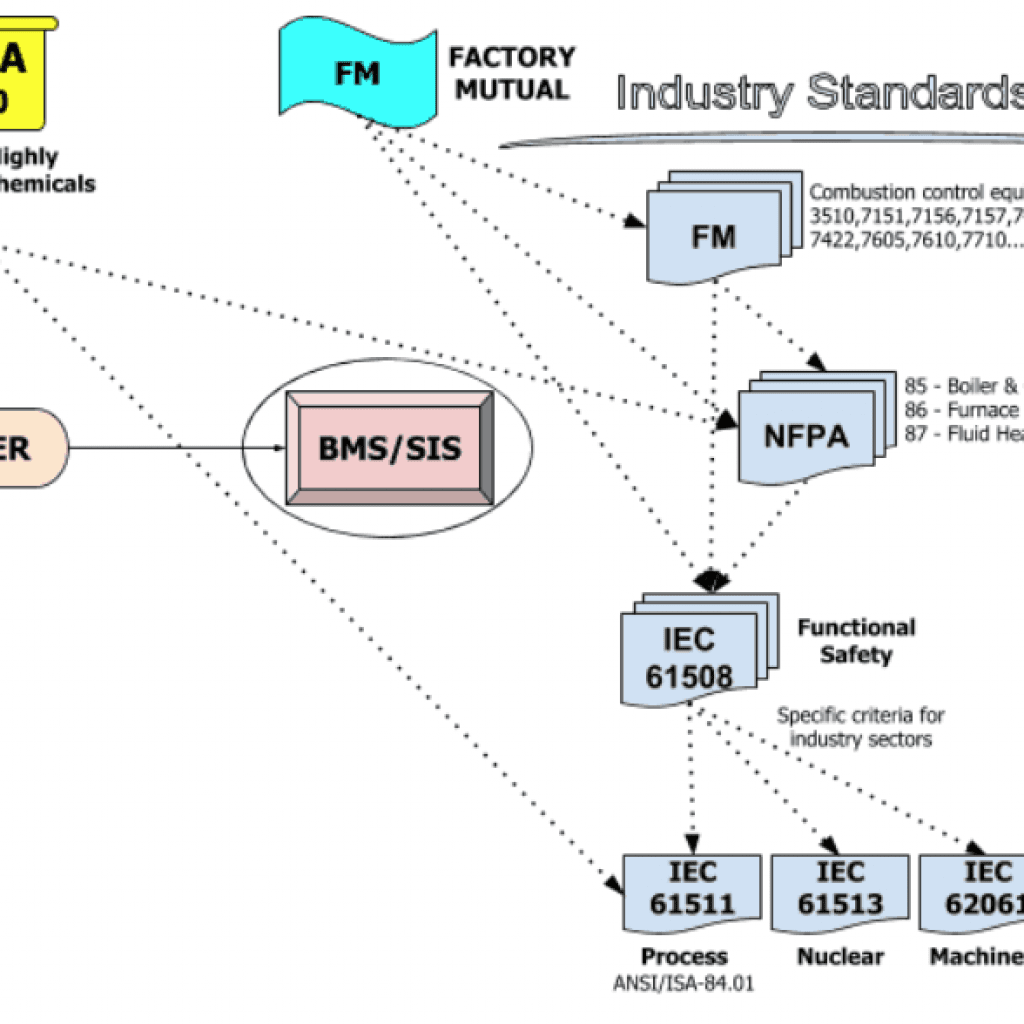 A Primer on Process Control Safety and Compliance 1
