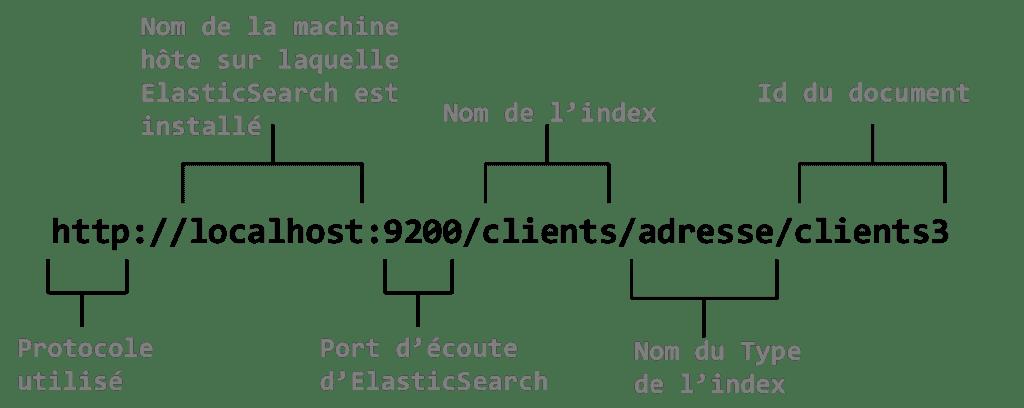 elasticsearch index type