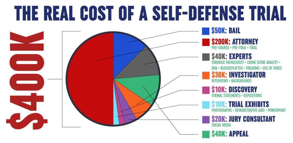 Legal Costs of Self-Defense Trials