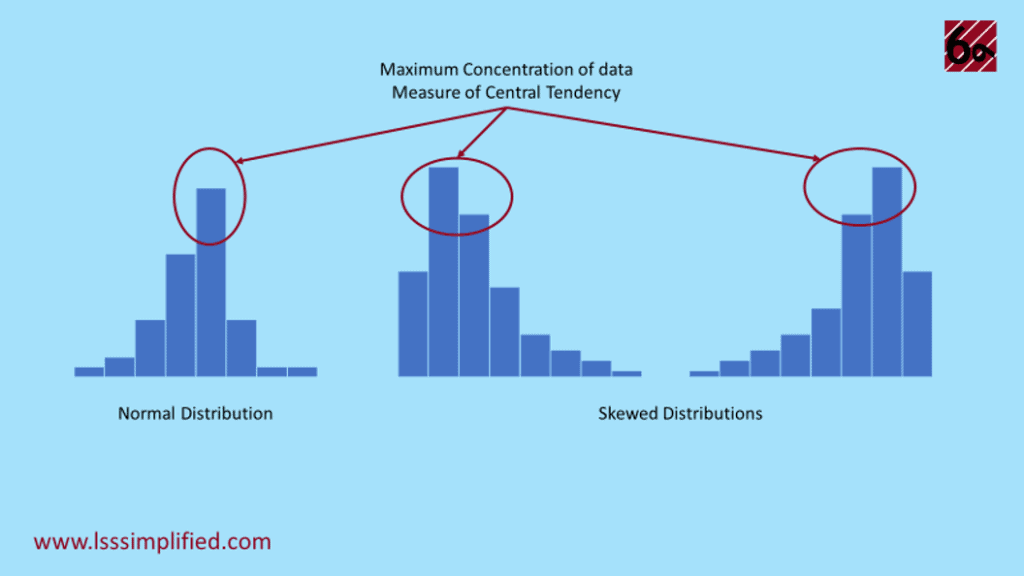 Central Tendency Concentration of data