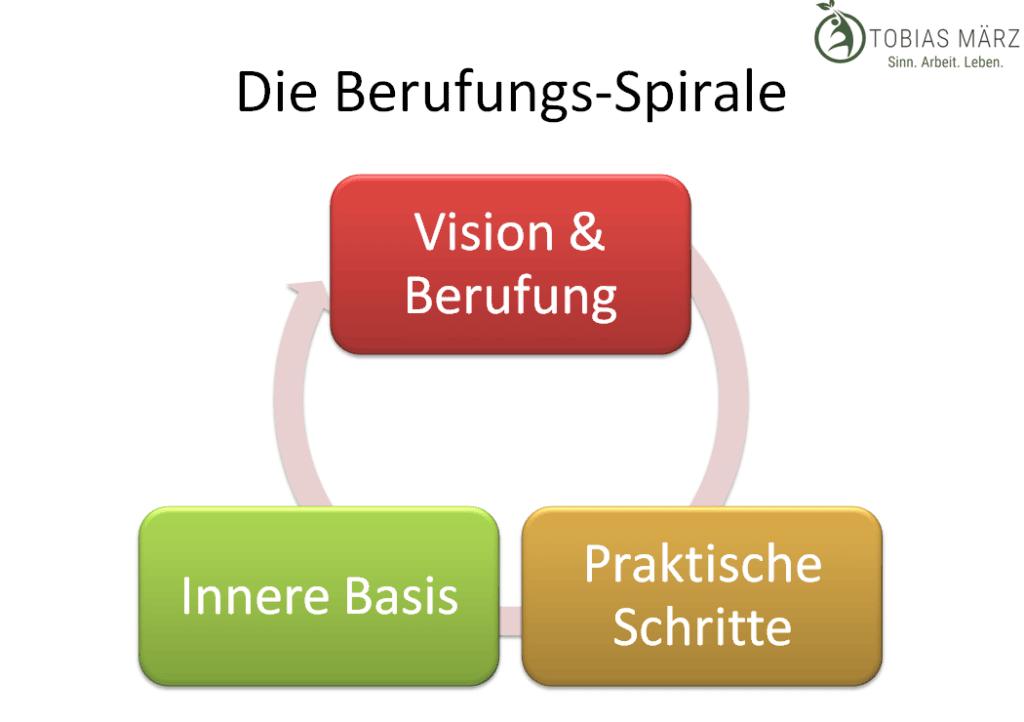 die berufungs spirale