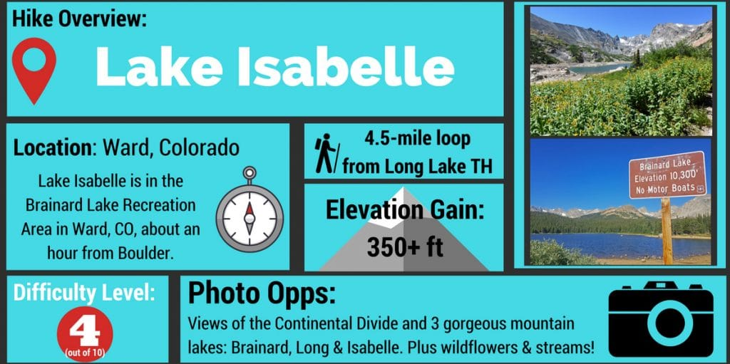 Lake Isabelle Hike Infographic