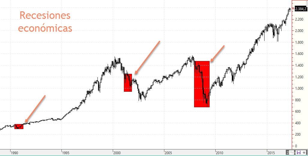 Recesion economiva vs desplome bursatil bolsa