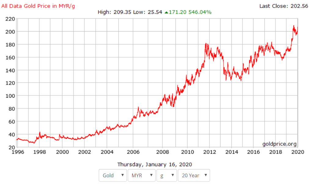 gold price trend in 20 years
