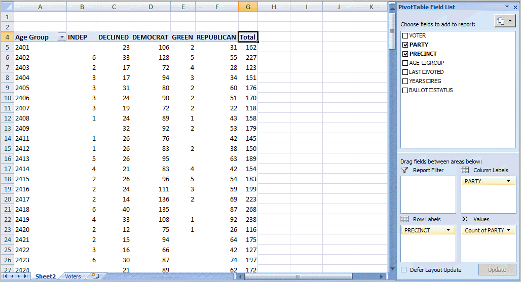 Pivot table with report fields, labels and filters.