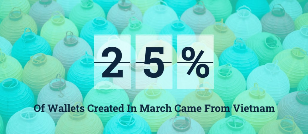 25% of wallets created in march came from vietnam