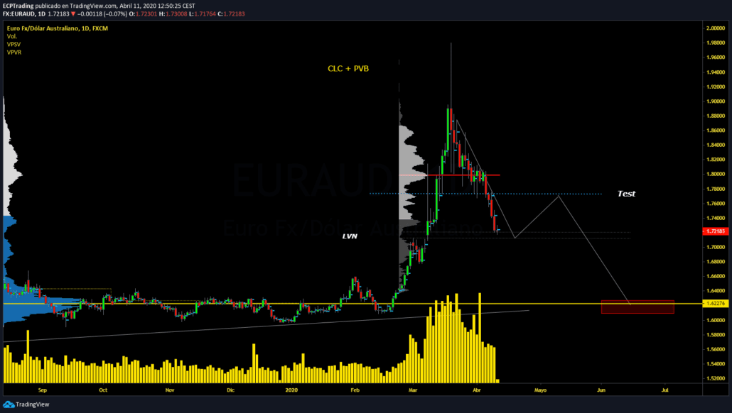 EUR-AUD-DIARIO