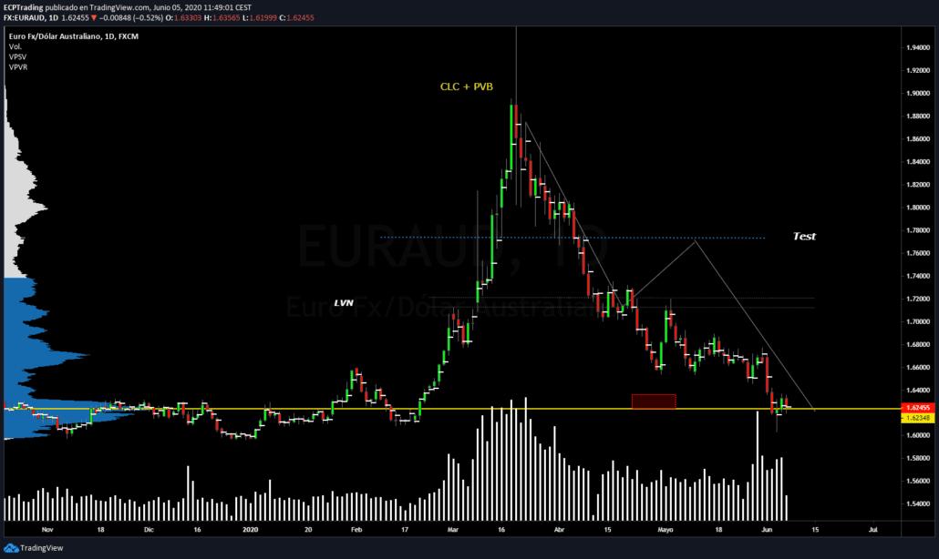 euraud-forex