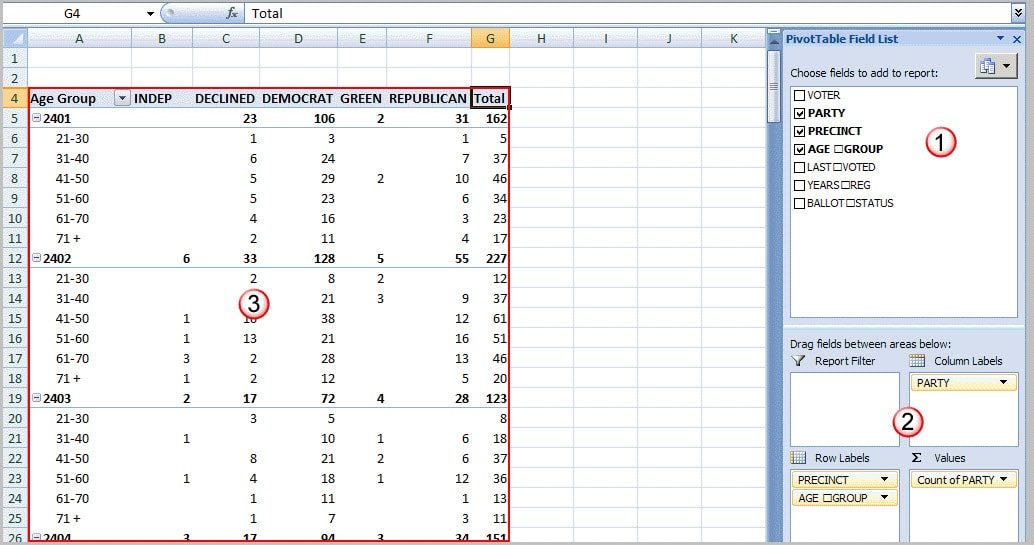 pivot table with callouts.