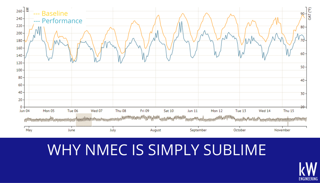 nmec graph regression model energy use building normalized metered energy consumption
