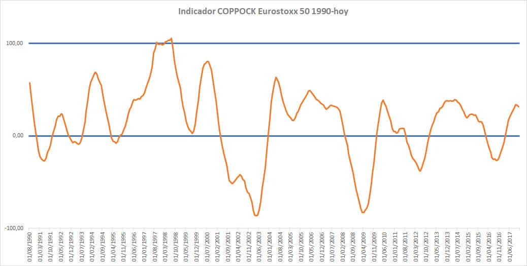 Indicador Coppock Eurostoxx 50