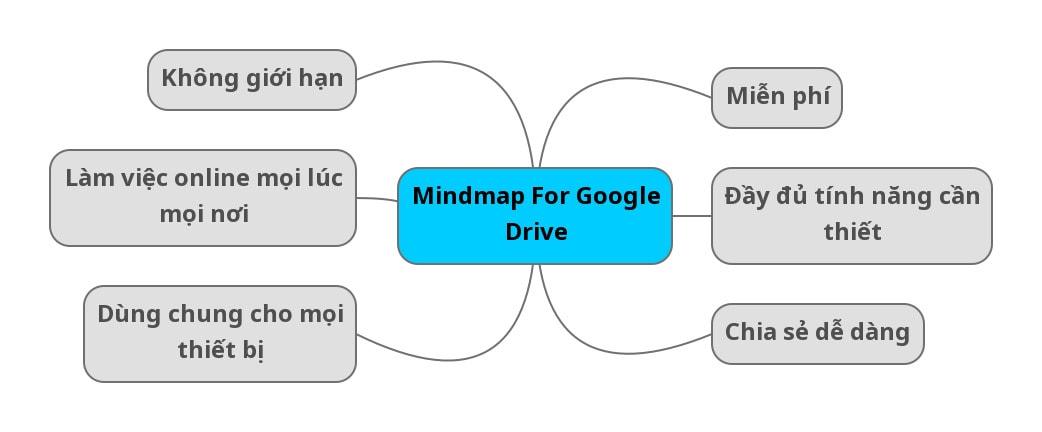 Mindmap cho Google drive