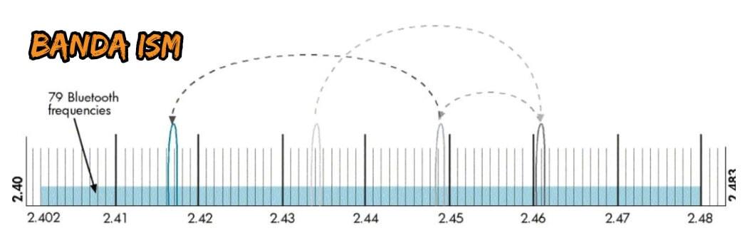frecuencias bluetooth ism