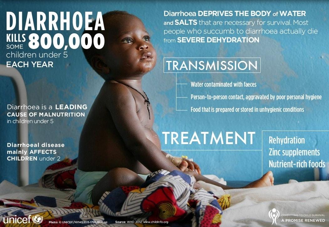 Diarrhea Facts
