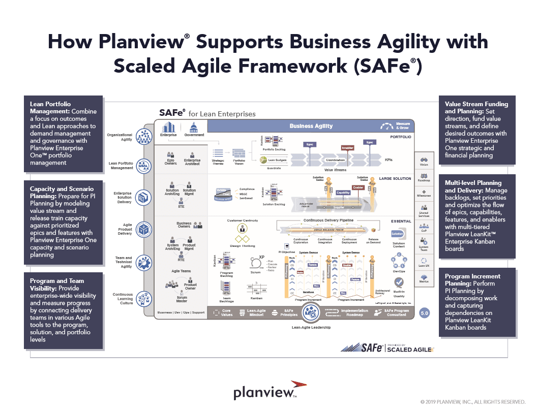 How Planview supports business agility with SAFe