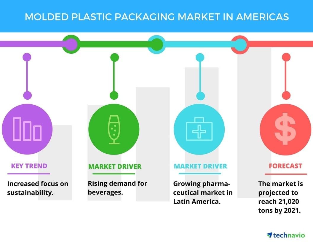 Molded plastic packaging market in Americas